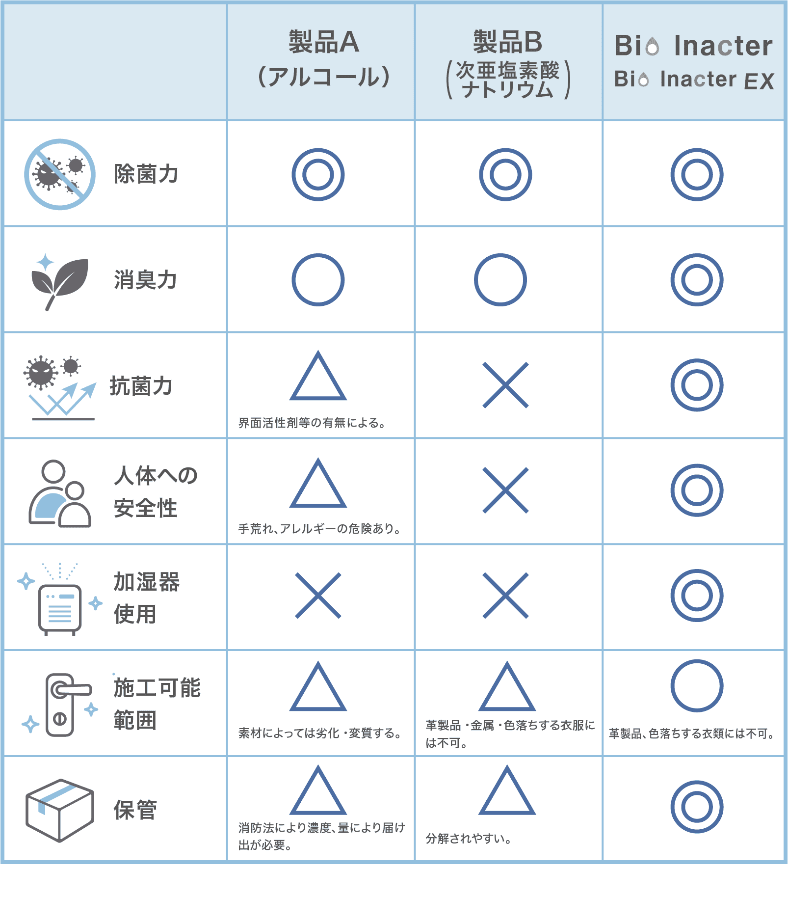 他製品との違いの表